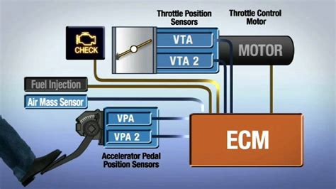 electronic throttle control 2010 maybach 57 electronic throttle control electronic throttle control lexus youtube