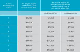 Home Possible Income Limits by Harrison And Associates Health Insurance Home