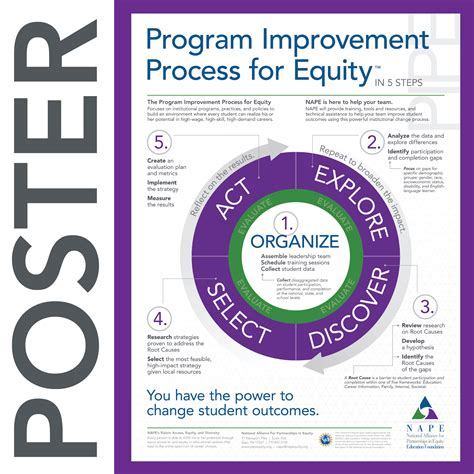 program improvement process for equity poster national