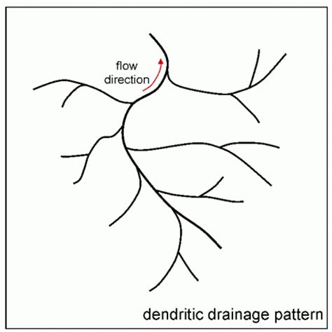 drainage pattern meaning drainage patterns free zimsec revision notes and past