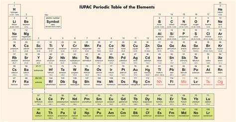 periodic table and names rlstonehchem home