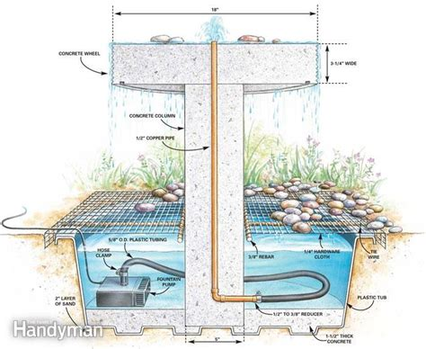 water feature section how to build a garden fountain the family handyman
