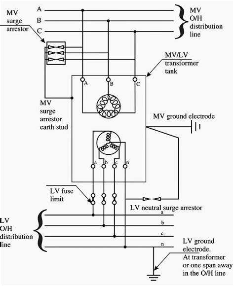transformer grounding impedance pole mounted mv lv transformer grounding power transformers transformers