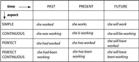 pattern of simple tenses english verb tenses table grammar pinterest english