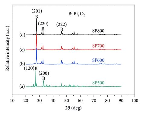xrd pattern liquid crystal preparation of bismuth oxide photocatalyst and its