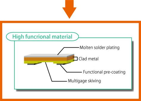 manufacturing process of metal resistor pre coated steel for car horn coated the surface of the metal with a functional resin buy car