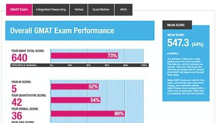 Us News Top Mba Gmat Scores by Gmat Results Get Upgrade