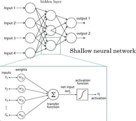 draw neural network diagram neural network diagram 28 images neural network