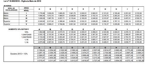 tabela salarial da construcao civil julho de 2015 tabela de piso asse de minas gerais tabela salarial dos asp e asse