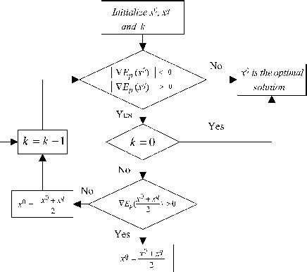 flowchart for bisection method flowchart of the bisection method