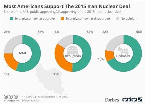 outline of iran nuclear deal sounds different from each trump the populist most americans support the iran