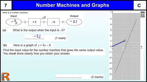 number machine and graphs gcse maths revision paper