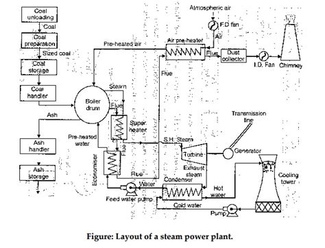thermal power plant layout wiki working of thermal power plant study material lecturing