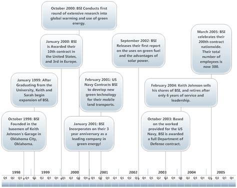 timeline templates http webdesign14 com