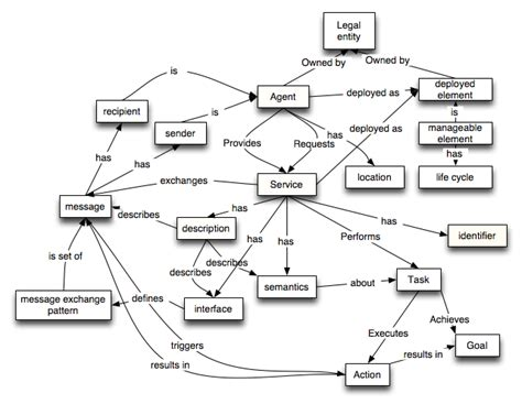 design concept in software engineering pdf web services architecture