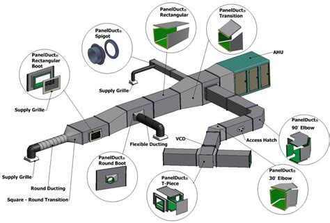 explain ducting wiring system technology overview panelduct