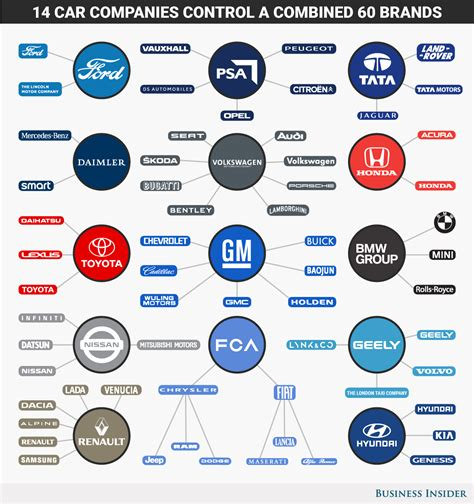 corporations  dominate  global auto industry daily infographic