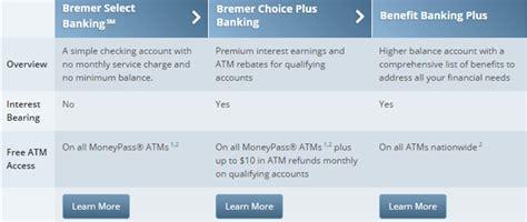 brmer bank bremer bank ranking reviews advisoryhq