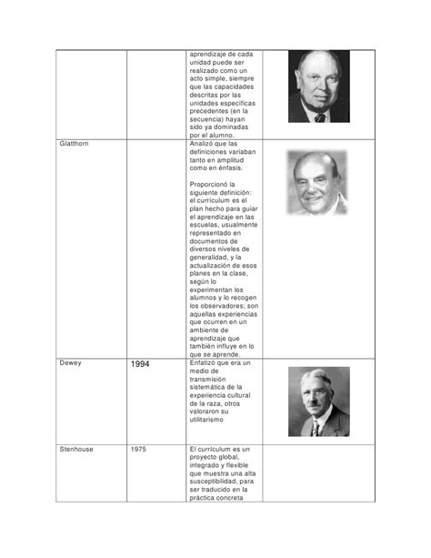 Diseño Curricular Definicion Autores Cuadro Autores