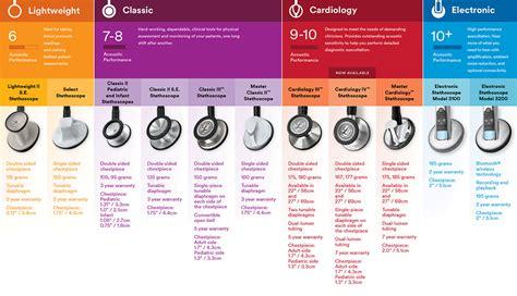 Stethoscope Light Littmann 174 Comparison Chart
