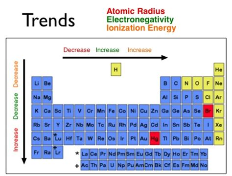 Periodic Table With Trends by Ionization Ionization Periodic Trend