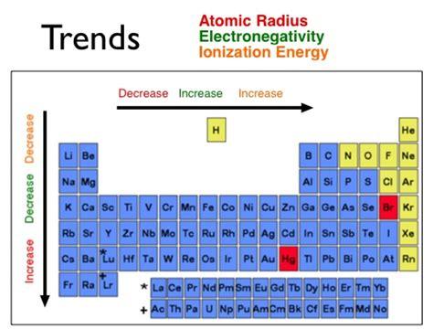 Ionization Energy On Periodic Table by Ionization Lithium Ionization Energy