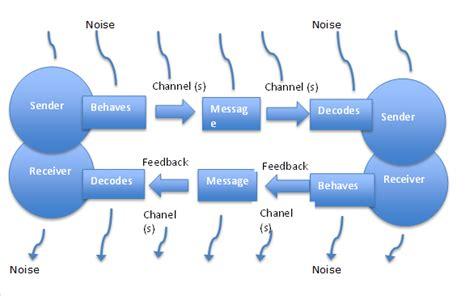 transactional model of communication diagram transactional model of communication businesstopia