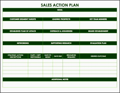 7 Items Sales Plan Template Sletemplatess Sletemplatess Sales Attack Plan Template