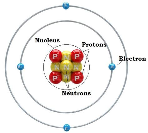 Number Of Protons In Beryllium by What Is An Atom Definitions Chemistry And Physics
