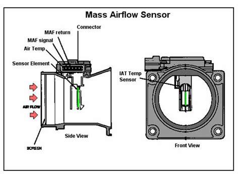 Sensor Kruk As Gallant V6 2 mass air flow sensor for mitsubishi galant 2 5l v6 pajero