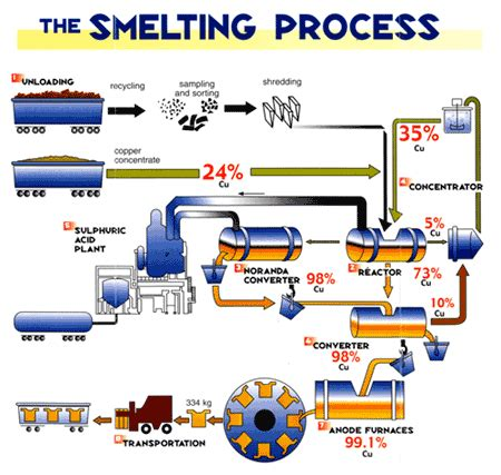Copper Smelting Process Diagram what is meant by smelting quora
