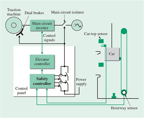 elevator circuit diagram pdf circuit and schematics diagram