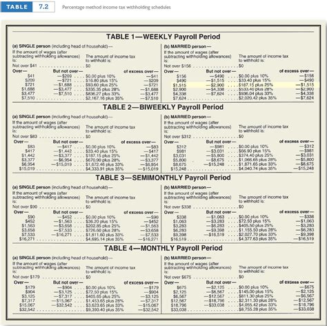 federal payroll withholding tables federal income tax withholding tables bi weekly