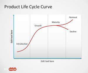 pattern of business life cycle free product life cycle curve for powerpoint free