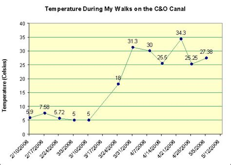 temperature after c section data for c o canal