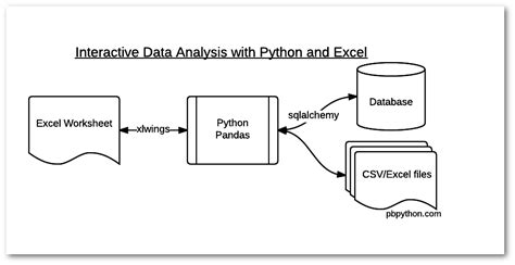 data flow diagram exle interactive data analysis with python and excel