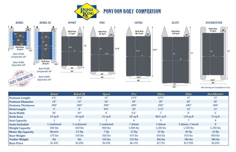 boat comparison mini pontoon boats pond king