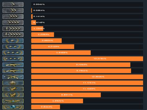 Gvsu Mba Ranking by The New Csgo Ranking System Counter Strike Forums