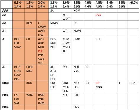 credit ratings table new look periodic table of dividend chions credit rating edition seeking alpha