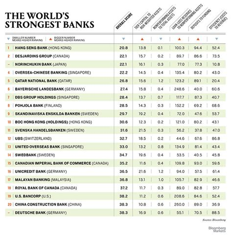 Bloomberg Top Mba Programs 2014 by Three Canadian Banks Rank Among The World S Strongest