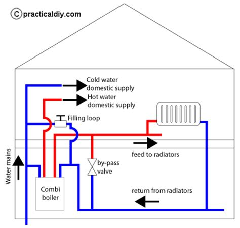 How To Plumb Central Heating by Modern Domestic Boiler Systems Explained