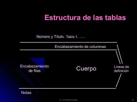 estructura de la dian estructura de un articulo cientifico