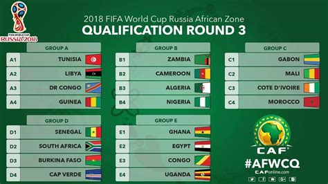 world cup result 2018 2018 world cup africa zone qualifiers results of
