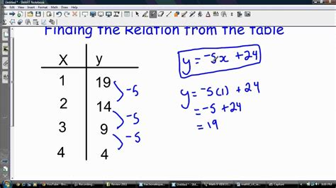 find a table finding the relation equation from a table