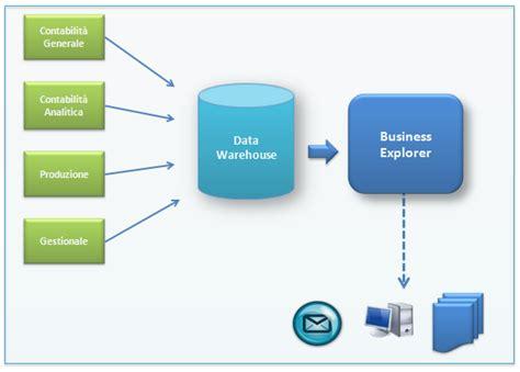 controllo di gestione business explorer controllo di gestione analytic