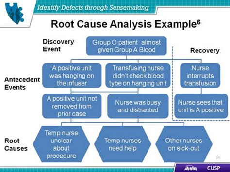 Identify Defects Through Sensemaking Facilitator Notes Agency For Healthcare Research Quality Root Cause Analysis Healthcare Template