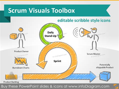 project management methodology template scrum project management toolbox ppt icons powerpoint