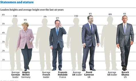 people of height 6 feet 2 inch statesmen and stature how tall are our world leaders