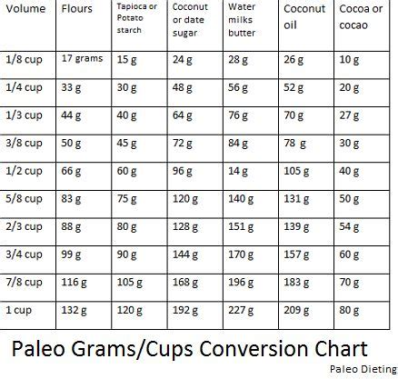 grams to ounces recipes food baking handy paleo conversion chart for grams cups paleo