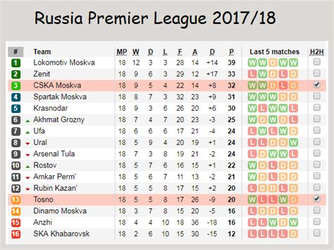 epl table and standing 2017 russia premier league table standings 2017 brokeasshome com